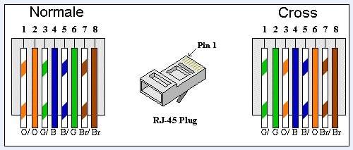 cavo eter - Costruiamo un cavo Crossover per collegare due PC