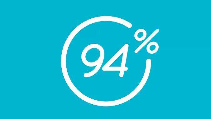 soluzioni 94 percento - Le soluzioni del gioco 94 della SCIMOB