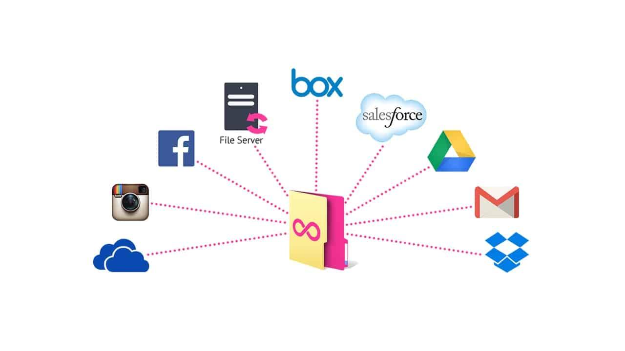 Come unire cloud con oDrive - Come sincronizzare i diversi servizi Cloud