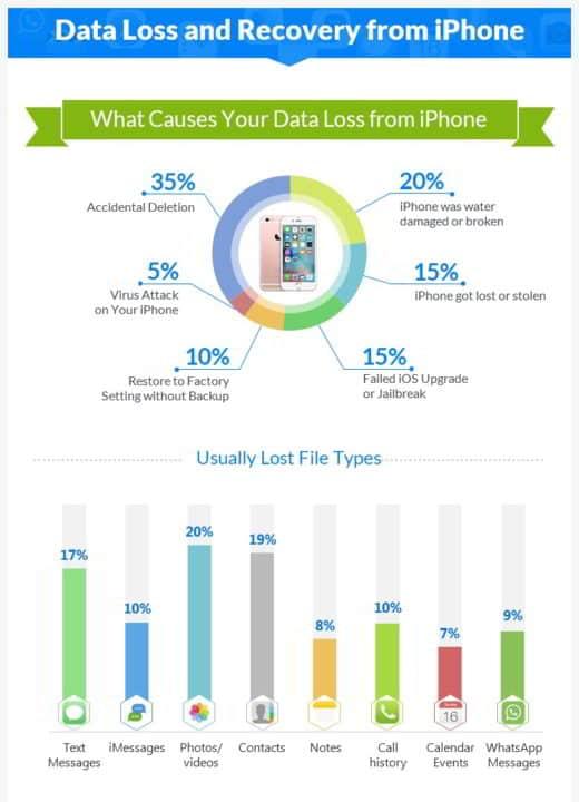 1 infografica iphone easeus - Infografica sulla perdita ed il recupero dati su iPhone