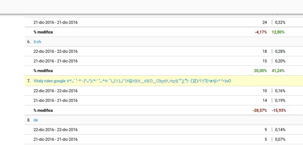 Vitaly rules google - Come bloccare Vitaly rules lo spam su Google Analytics