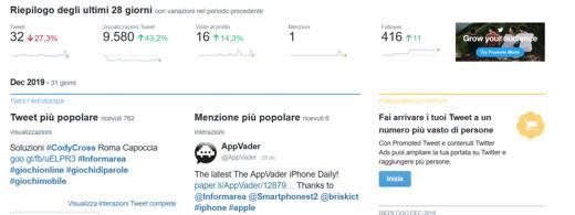 Come monitorare le visite su Facebook e Twitter