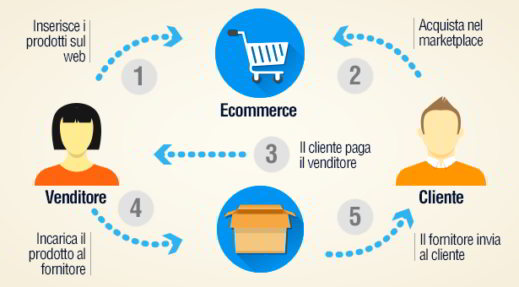 dropshipping cos'è