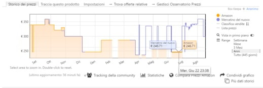 monitora prezzi amazon