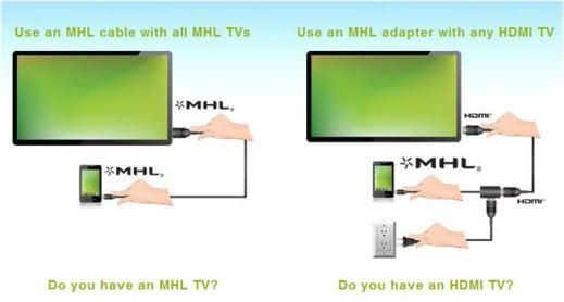 android sulla tv