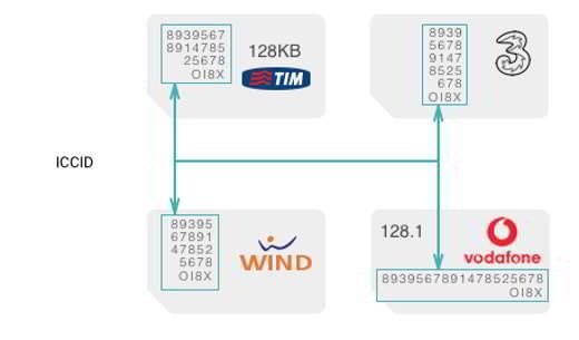 Come vedere il numero seriale della SIM