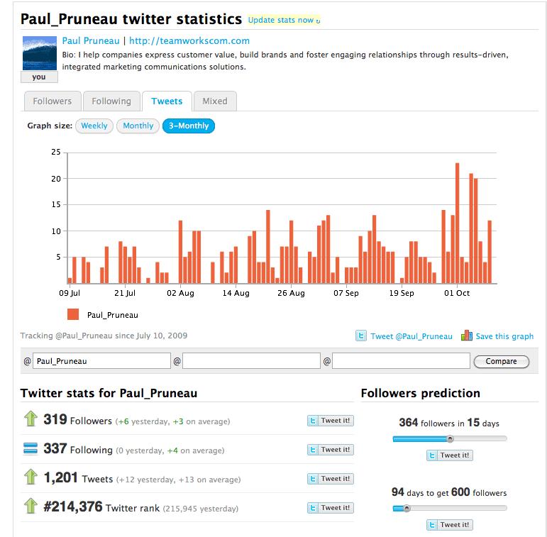 TWitterCounter - Come possiamo monitorare chi visita le nostre pagine di Facebook e Twitter?