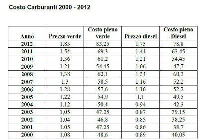 costo carburanti 2000 2012 - Caro carburante: ecco come difendersi