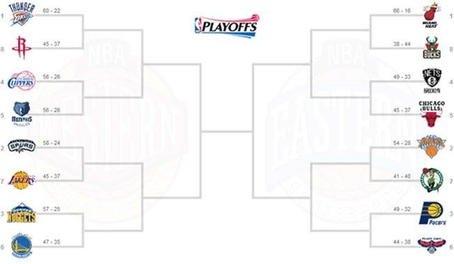 La griglia dei Playoff NBA 2013