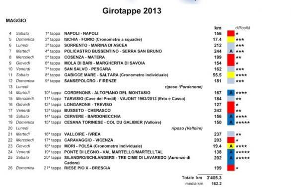 Girotappe 2013