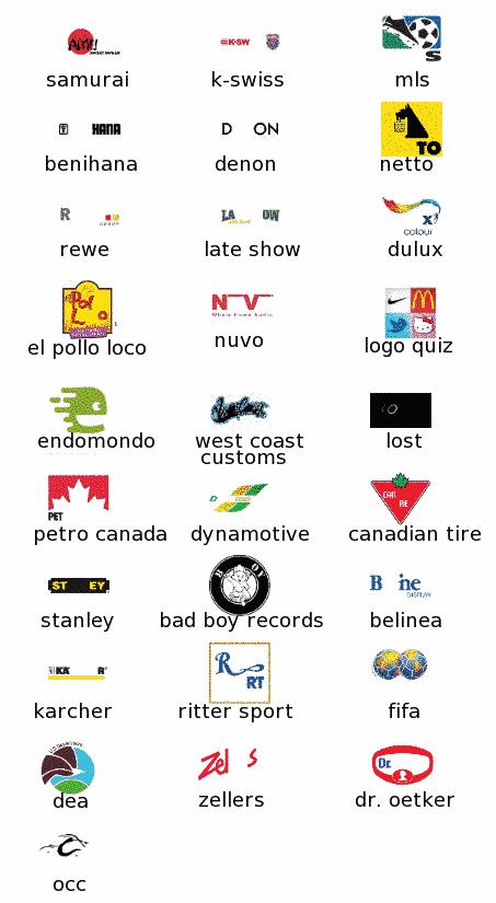 Livello 14 Logo Quiz