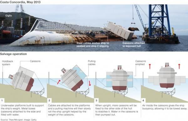 Parbuckling della nave Costa Concordia
