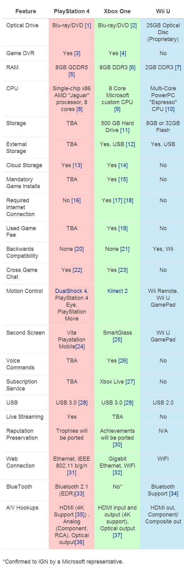 Comparazione Wii U, Xbox One, PS4