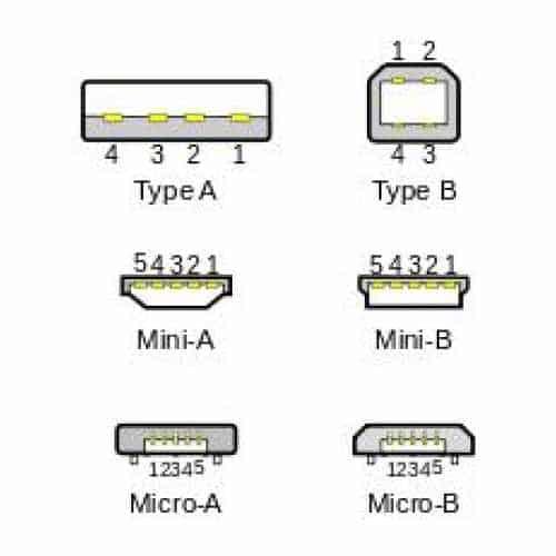 Tutti i tipi di modelli USB