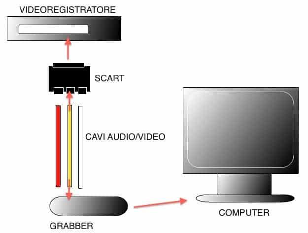 fasi di conversione da VHS a DVD
