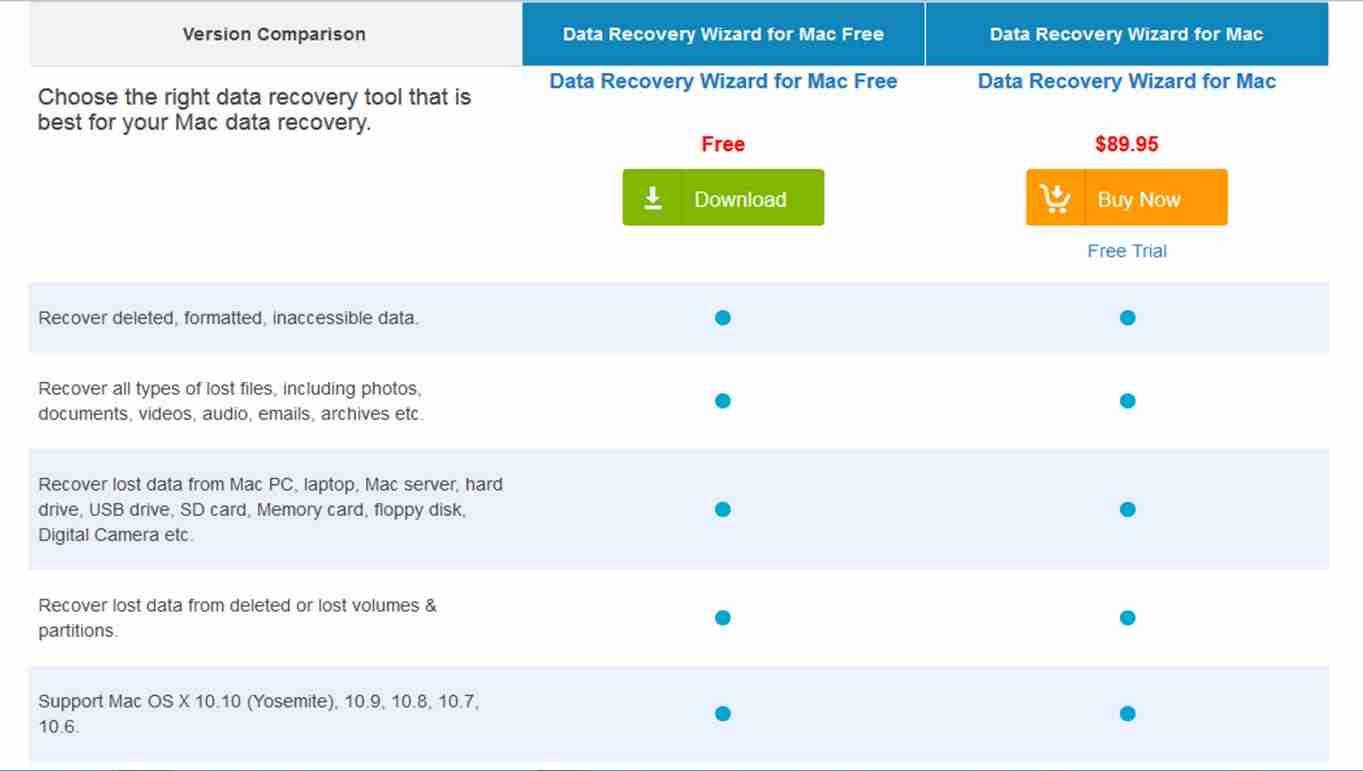 Comparazione Data Recovery Wizard Free e Pro