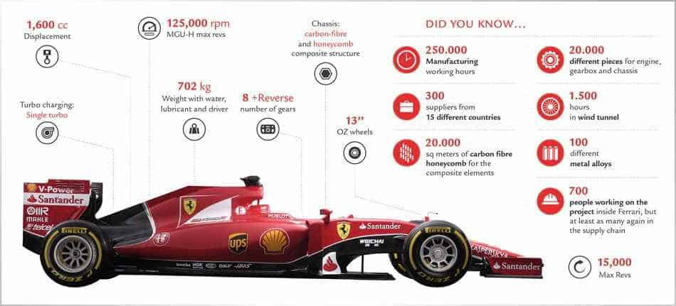 Caratteristiche tecniche Ferrari SF15-T