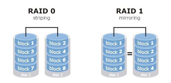 RAID 0 e RAID 1