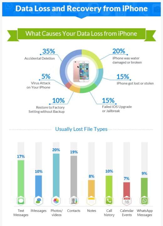 Infografica EaseUS iPhone