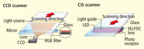 Differenza tra sensori CCD e sensori CIS